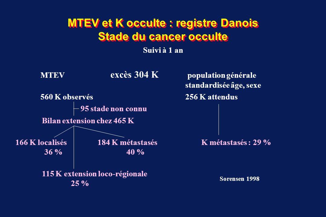 MTEV et K occulte : registre Danois Stade du cancer occulte