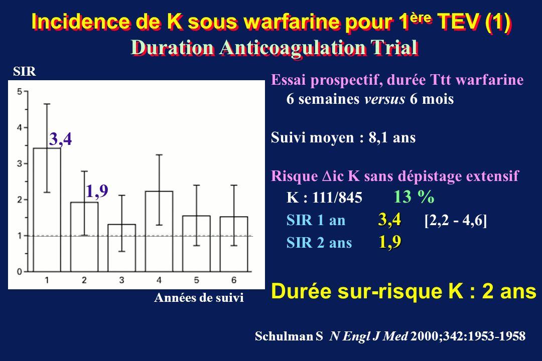Durée sur-risque K : 2 ans