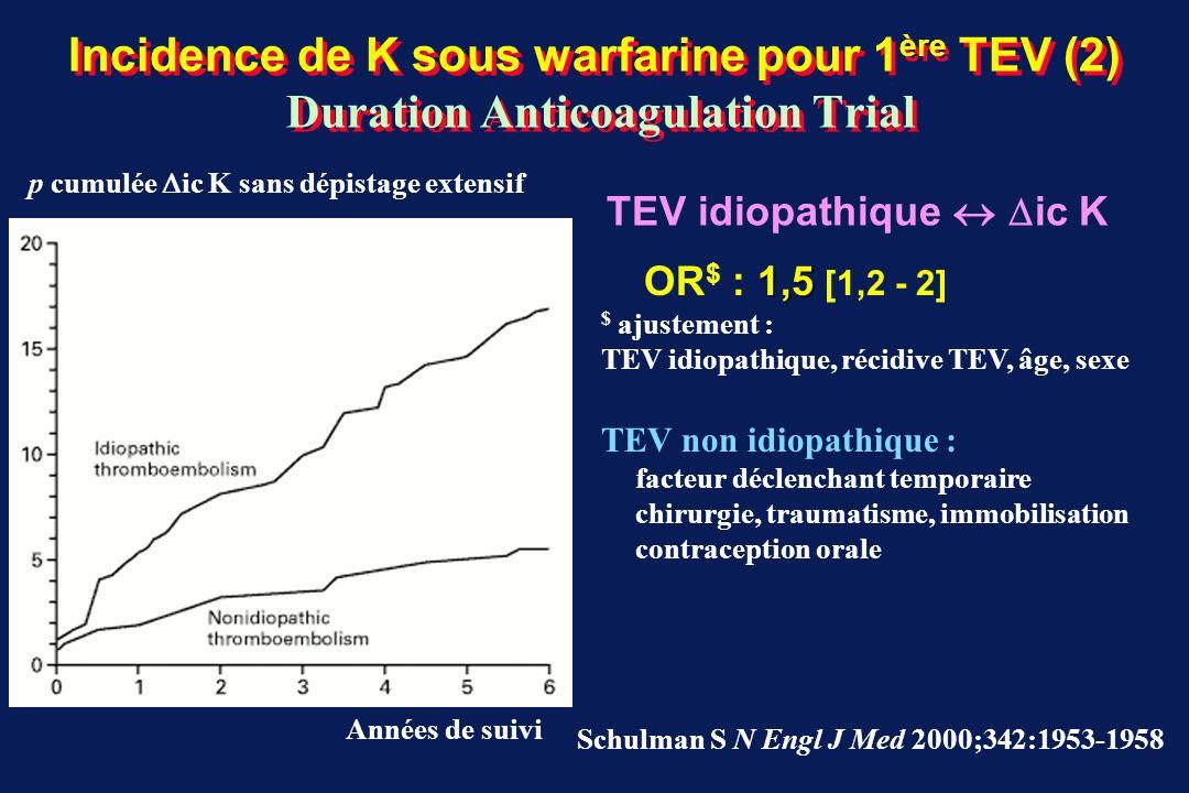 Incidence de K sous warfarine pour 1ère TEV (2) Duration Anticoagulation Trial