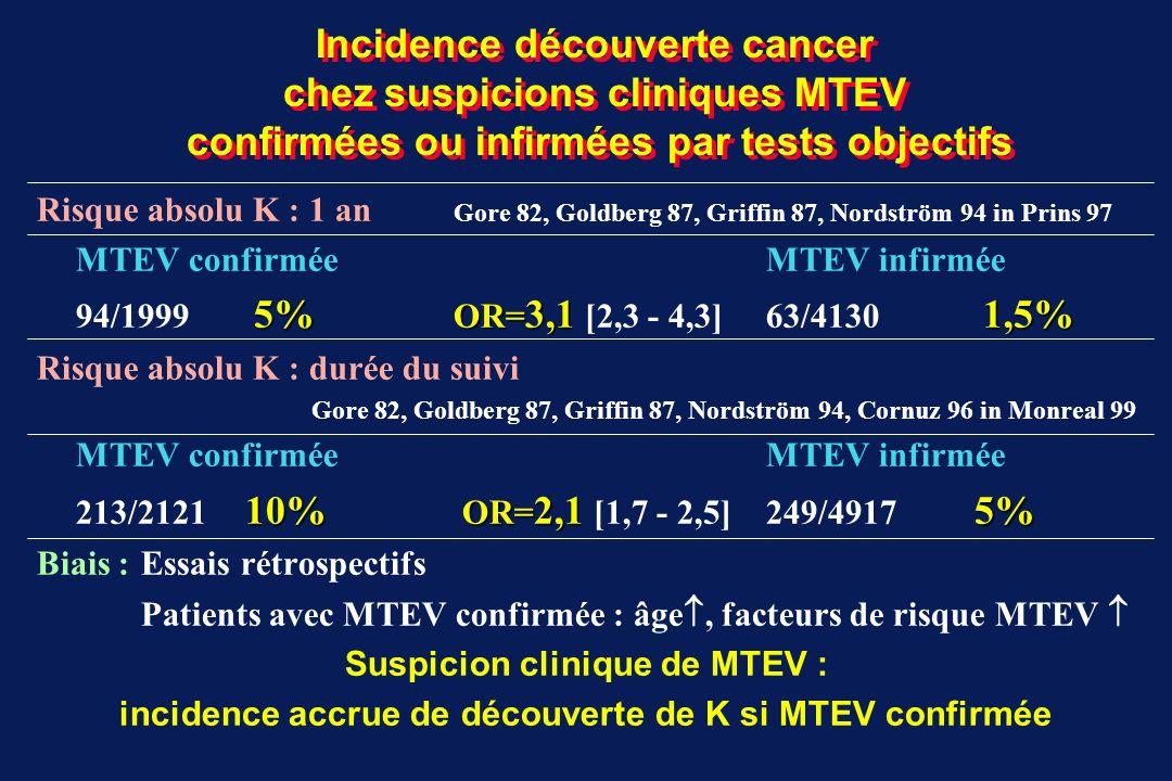 Incidence découverte cancer chez suspicions cliniques MTEV confirmées ou infirmées par tests objectifs