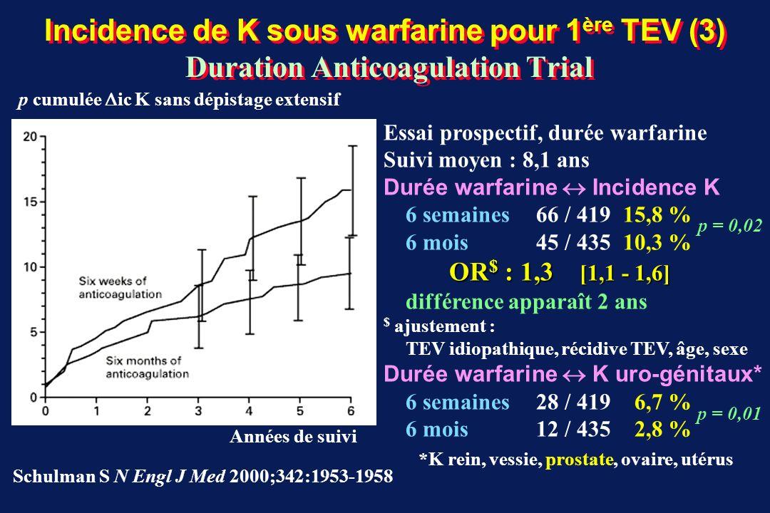 Incidence de K sous warfarine pour 1ère TEV (3) Duration Anticoagulation Trial