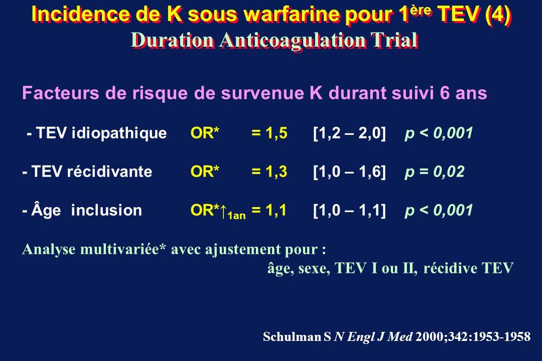 Incidence de K sous warfarine pour 1ère TEV (4) Duration Anticoagulation Trial