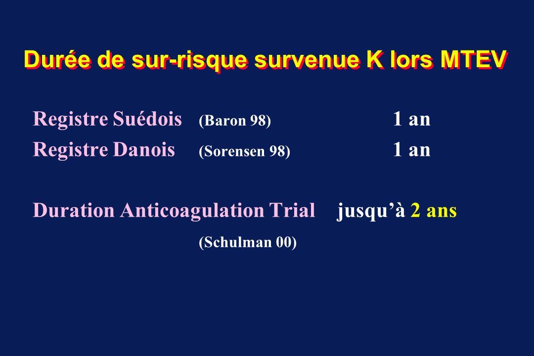 Durée de sur-risque survenue K lors MTEV