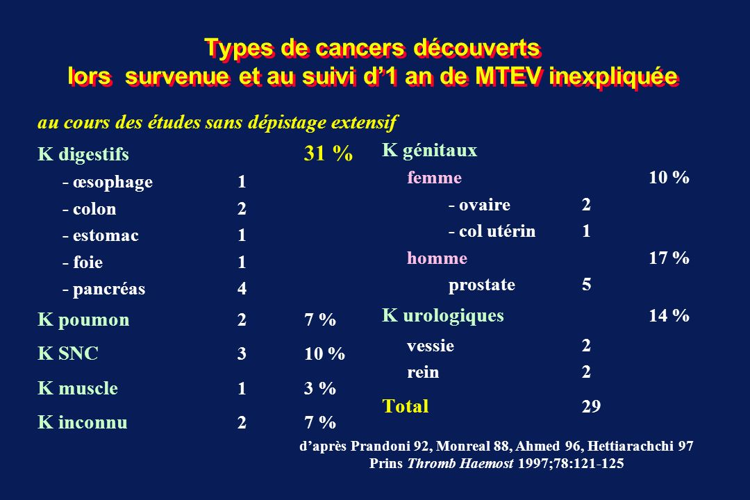 Types de cancers découverts lors survenue et au suivi d'1 an de MTEV inexpliquée