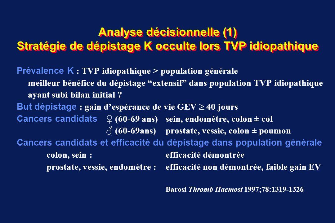 Analyse décisionnelle (1) Stratégie de dépistage K occulte lors TVP idiopathique