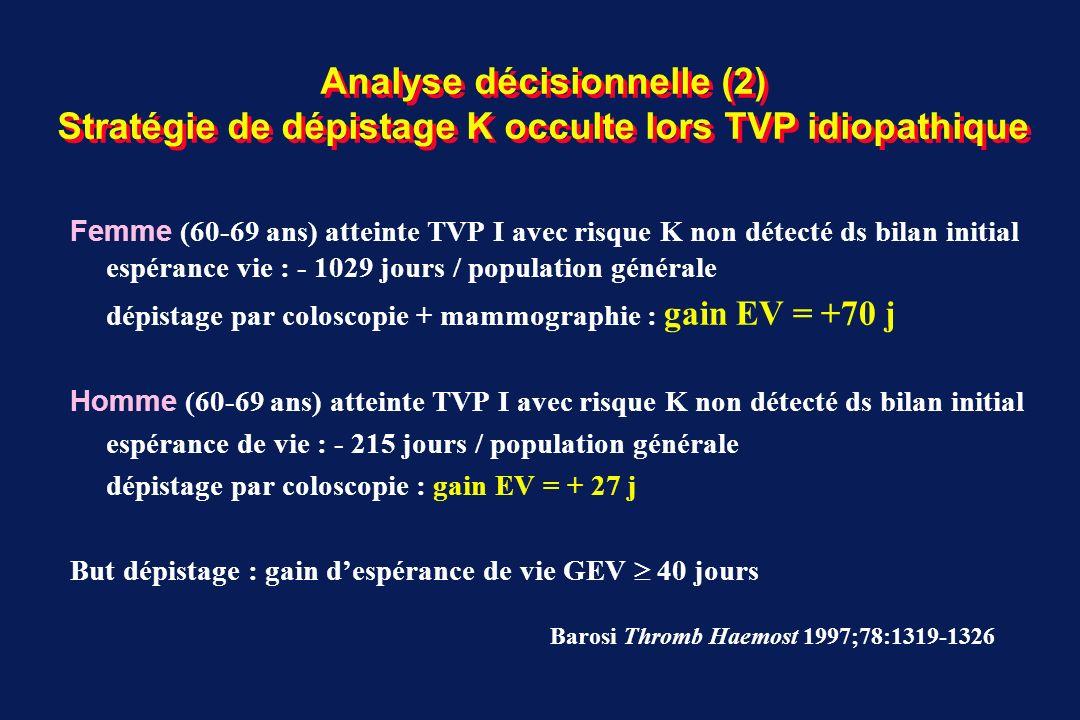Analyse décisionnelle (2) Stratégie de dépistage K occulte lors TVP idiopathique