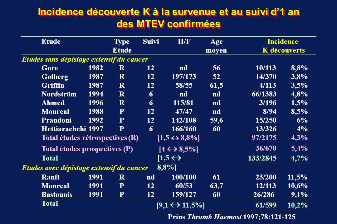 Incidence découverte K à la survenue et au suivi d'1 an des MTEV confirmées
