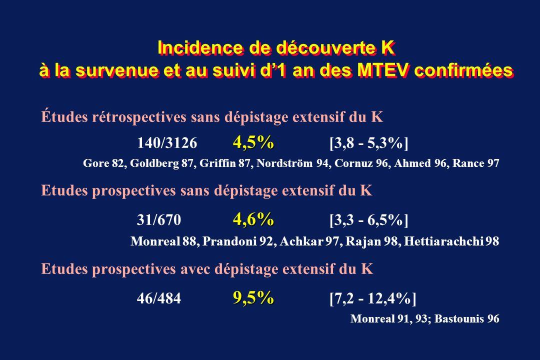 Incidence de découverte K à la survenue et au suivi d'1 an des MTEV confirmées