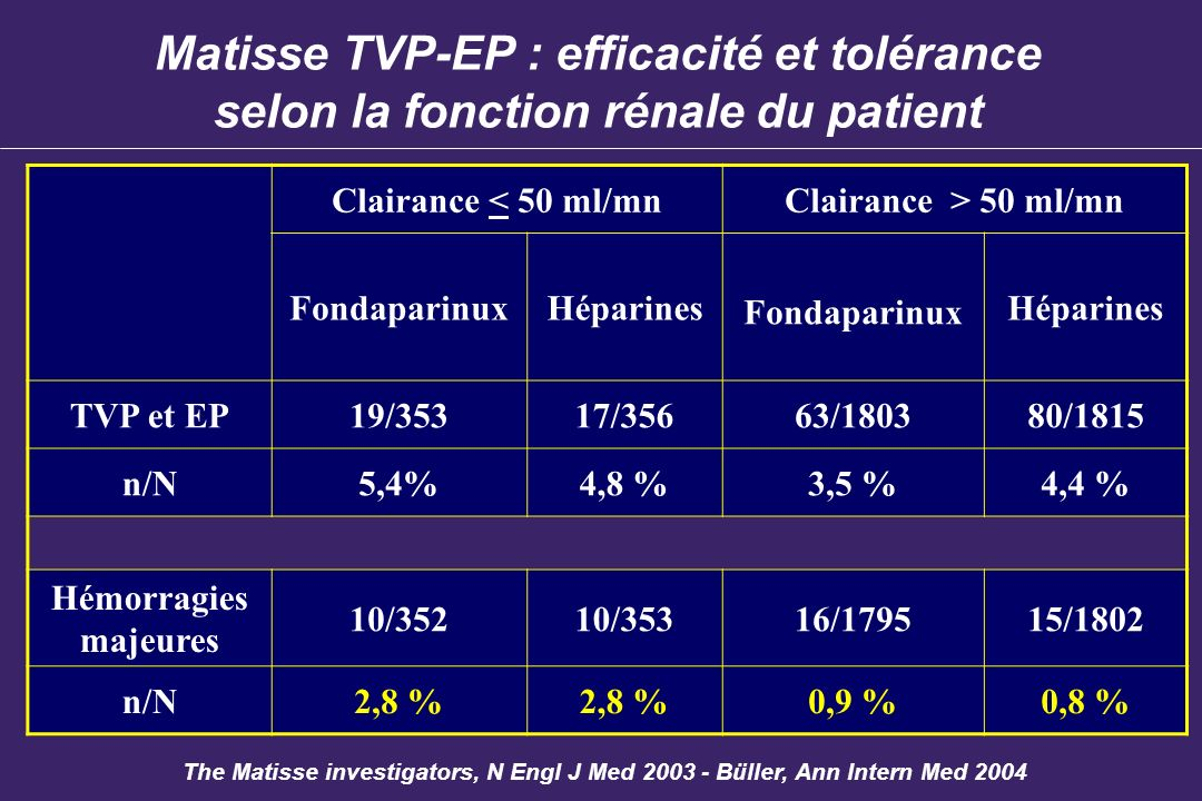 Matisse TVP-EP : efficacité et tolérance selon la fonction rénale du patient