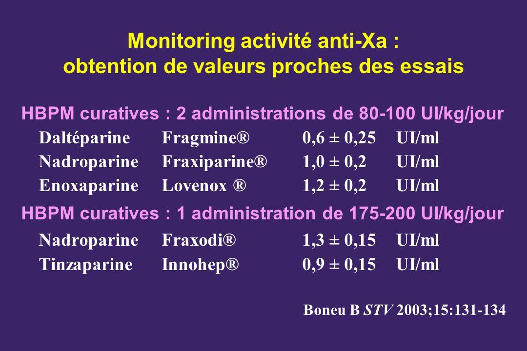 Monitoring activité anti-Xa : obtention de valeurs proches des essais