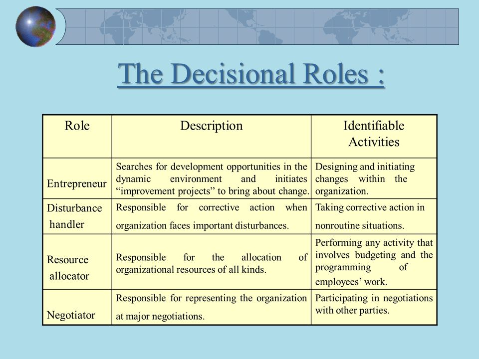 explain the informational roles of manager according henry mintzberg Explain managerial roles and managerial skills  henry mintzberg  managerial roles  according to mintzberg (1973), managerial roles are as follows: 1.