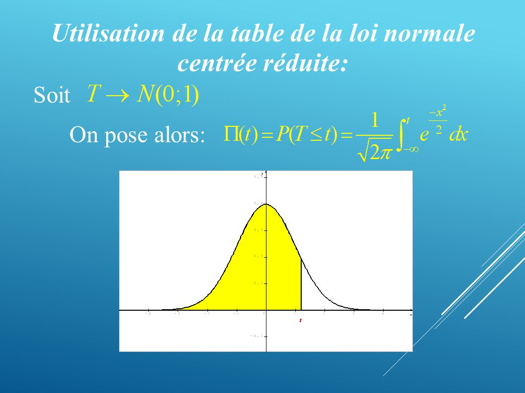 La loi normale ou loi de laplace gauss ppt video online for Table quantile loi normale