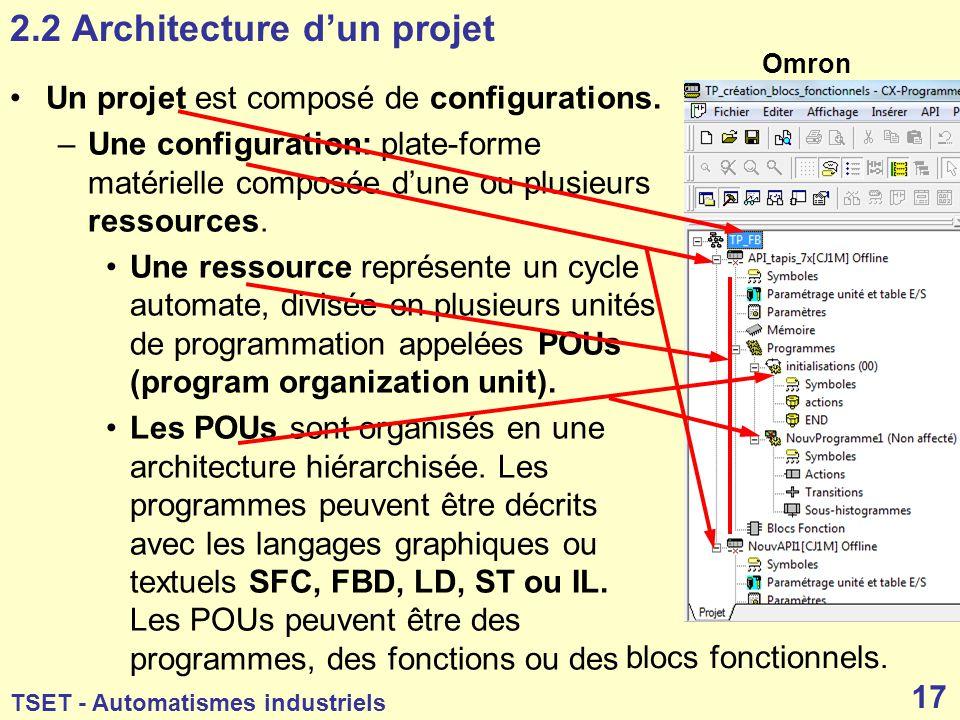 2.2 Architecture d'un projet