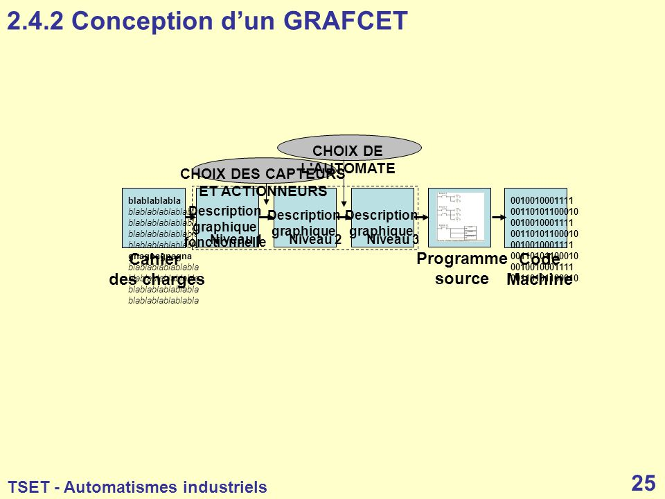 2.4.2 Conception d'un GRAFCET
