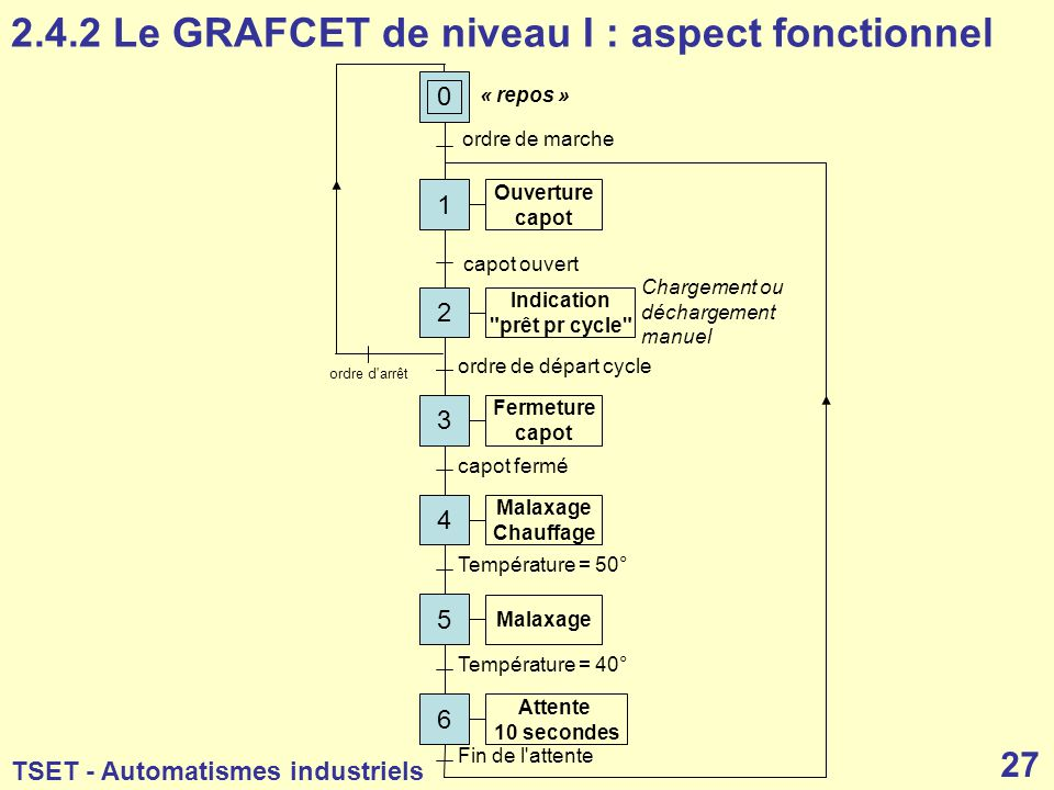 2.4.2 Le GRAFCET de niveau I : aspect fonctionnel