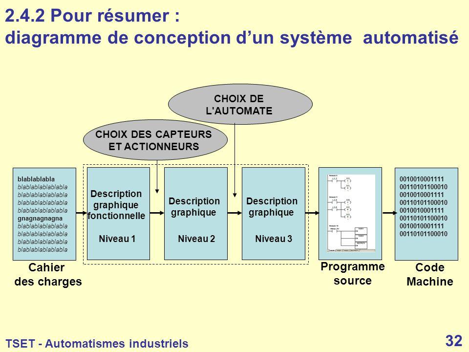 2.4.2 Pour résumer : diagramme de conception d'un système automatisé
