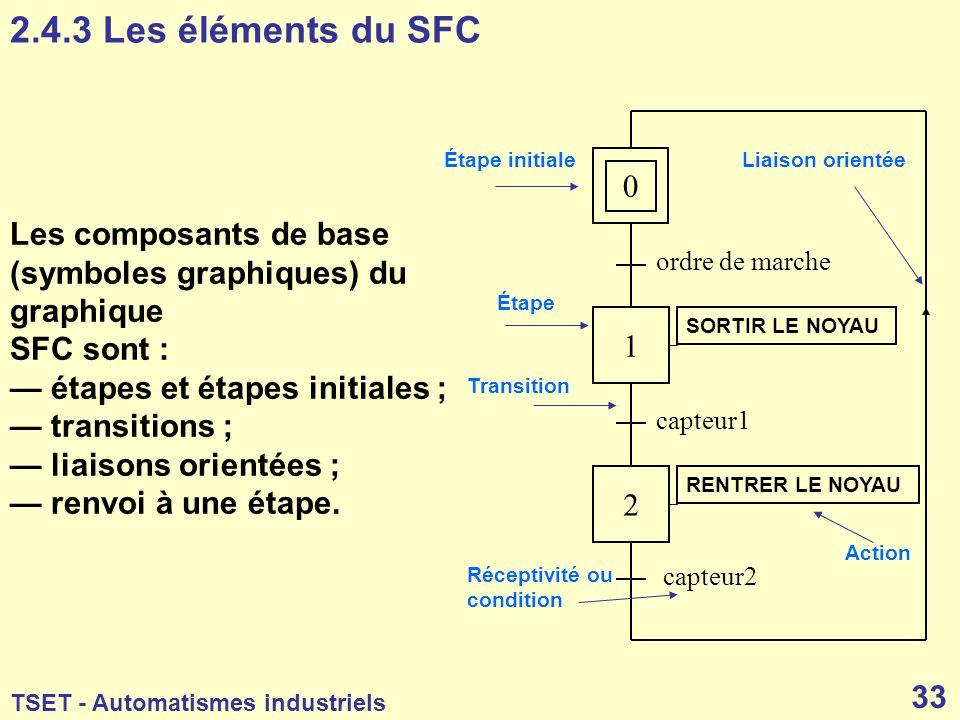 2.4.3 Les éléments du SFC Étape initiale. Liaison orientée. Les composants de base (symboles graphiques) du graphique.