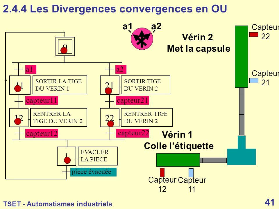 2.4.4 Les Divergences convergences en OU