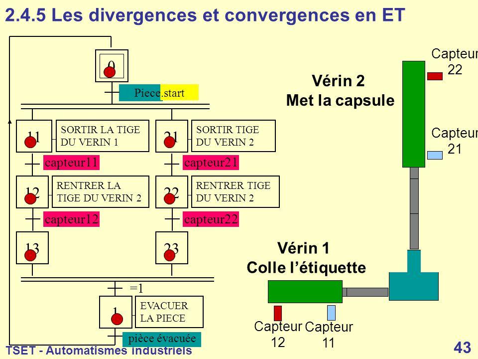 2.4.5 Les divergences et convergences en ET