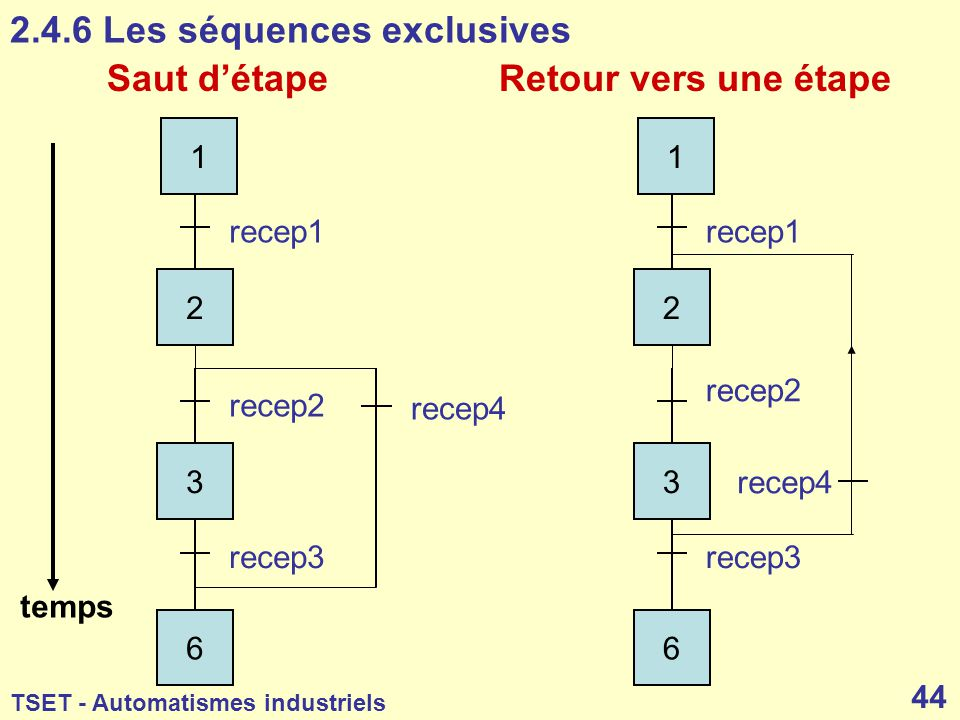 2.4.6 Les séquences exclusives
