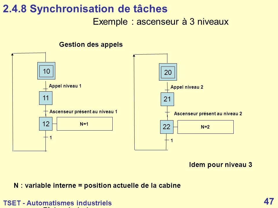 2.4.8 Synchronisation de tâches