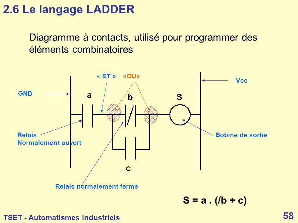 2.6 Le langage LADDER Diagramme à contacts, utilisé pour programmer des éléments combinatoires. « ET »