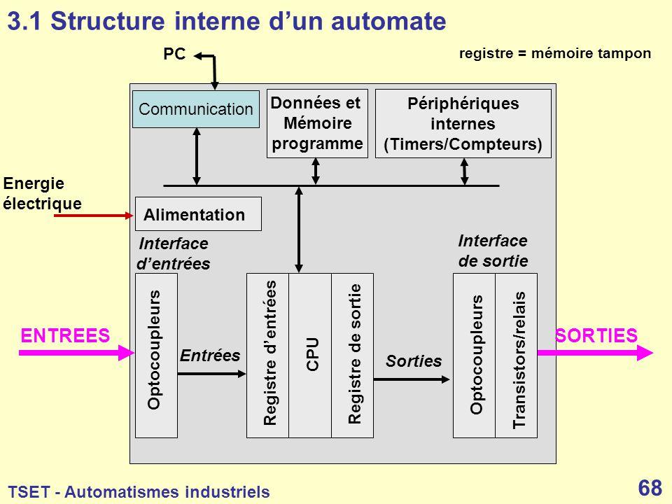 3.1 Structure interne d'un automate
