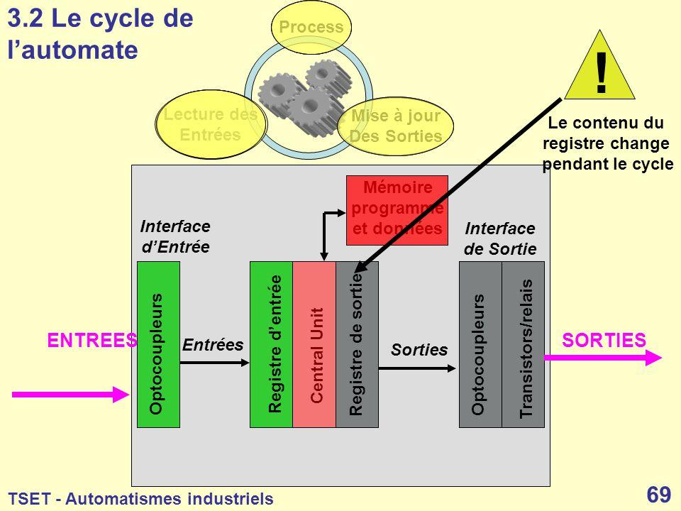 ! 3.2 Le cycle de l'automate ENTREES SORTIES Process Lecture des