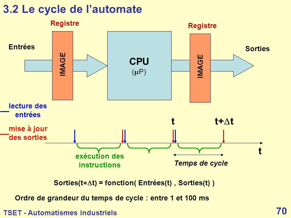 3.2 Le cycle de l'automate CPU t t+Dt t Registre Registre Entrées