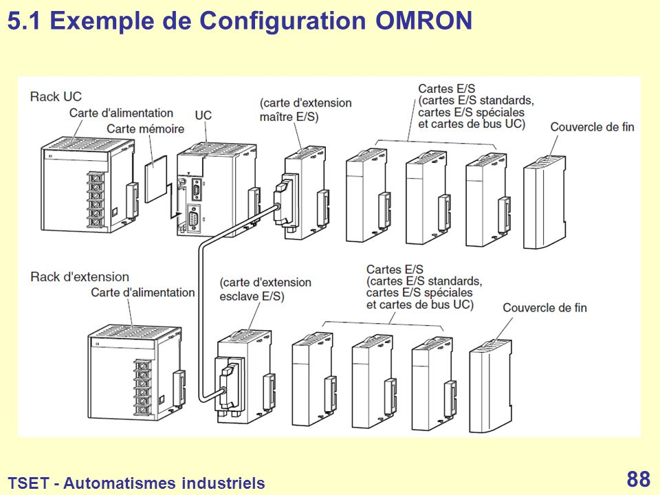 5.1 Exemple de Configuration OMRON