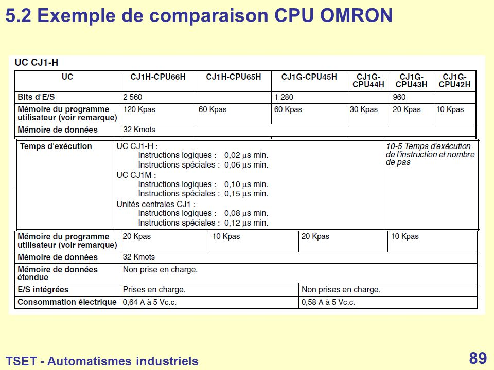 5.2 Exemple de comparaison CPU OMRON