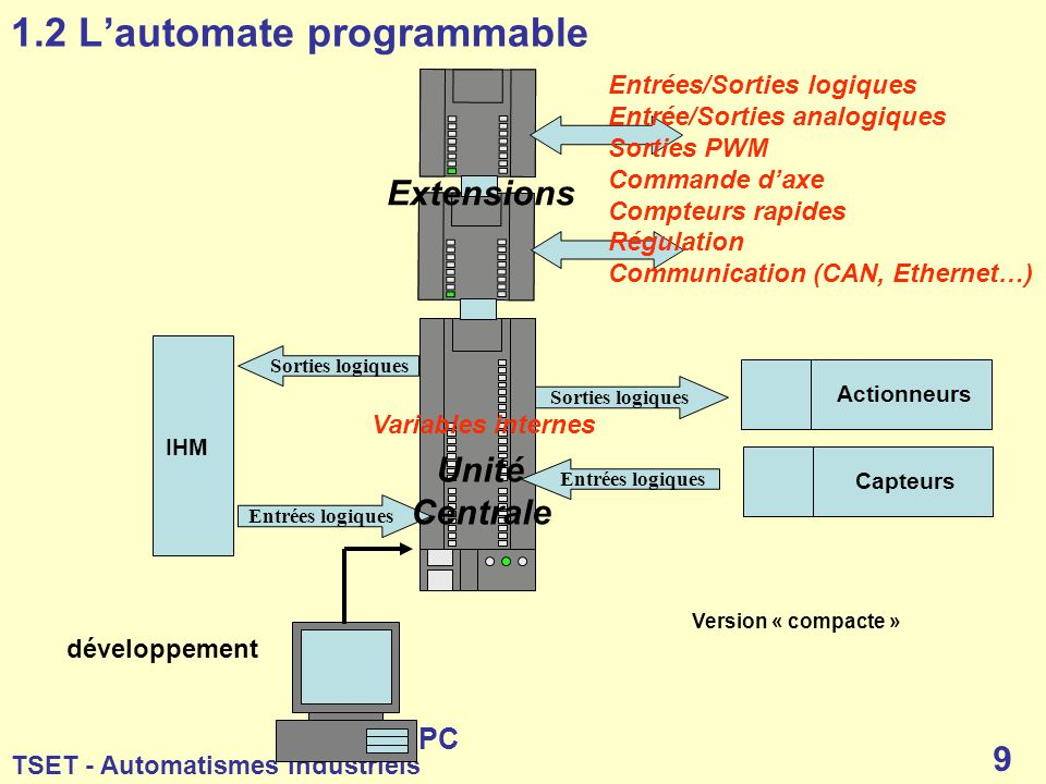 1.2 L'automate programmable