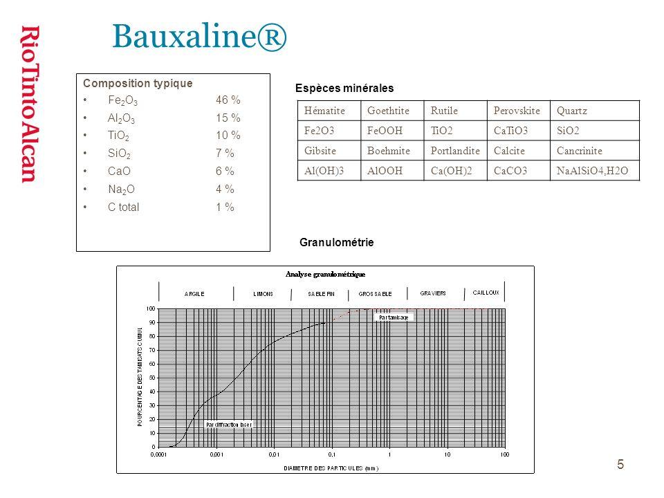 Bauxaline® Composition typique Fe2O3 46 % Al2O3 15 % TiO2 10 %
