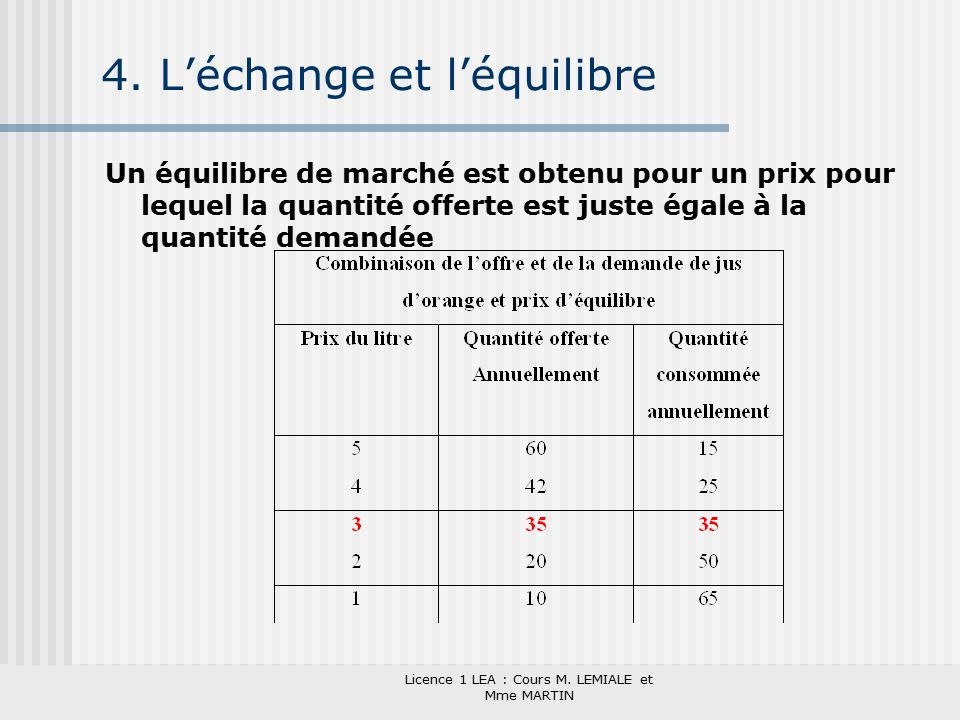 Micro conomie et conomie industrielle ppt t l charger - Licence 4 prix ...