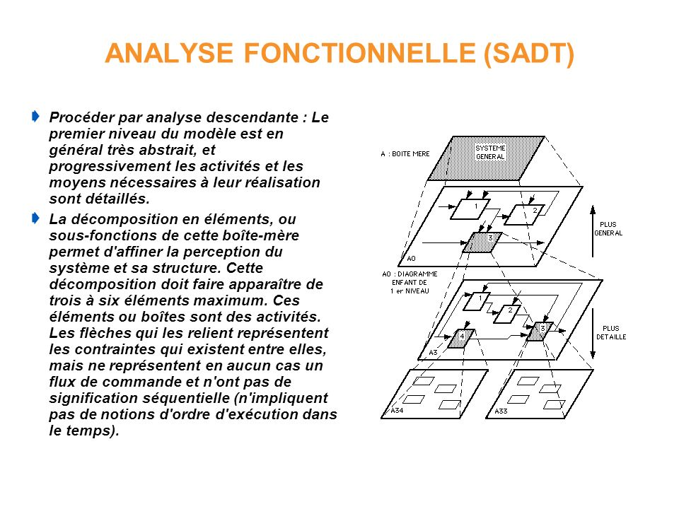 ANALYSE FONCTIONNELLE (SADT)
