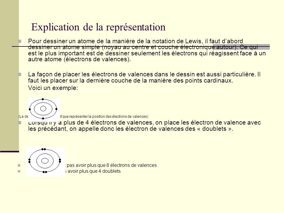Explication de la représentation