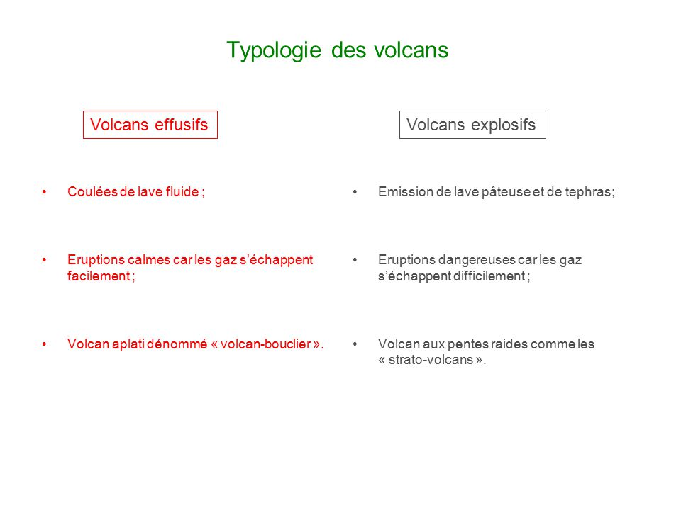 Typologie des volcans Volcans effusifs Volcans explosifs
