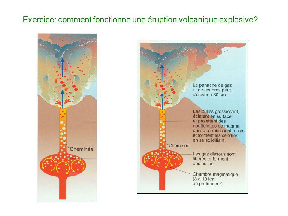 Exercice: comment fonctionne une éruption volcanique explosive