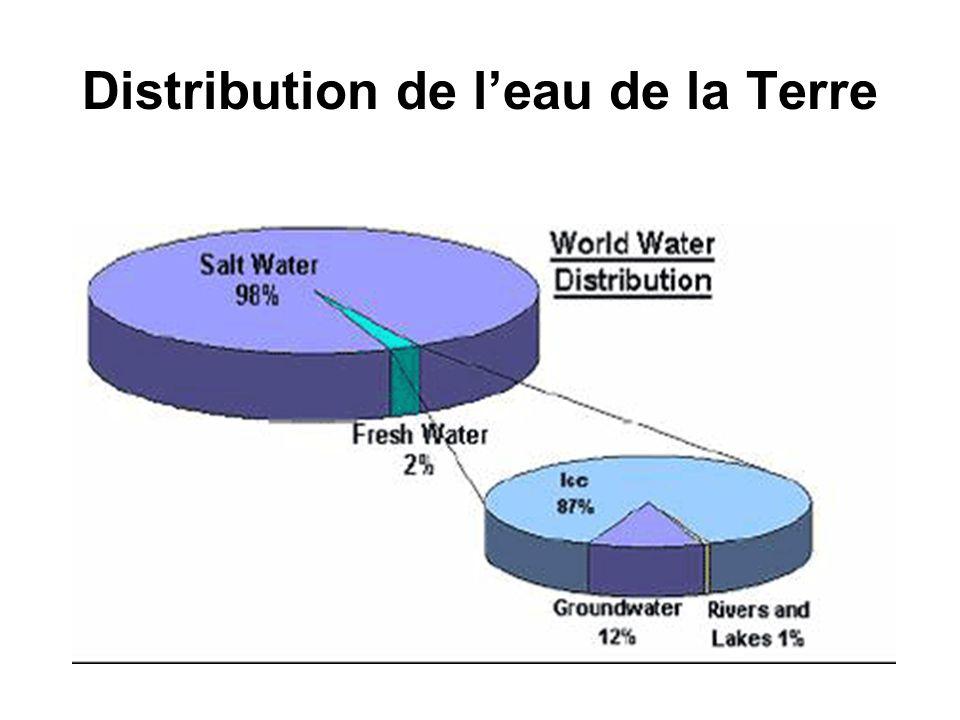 Distribution de l'eau de la Terre