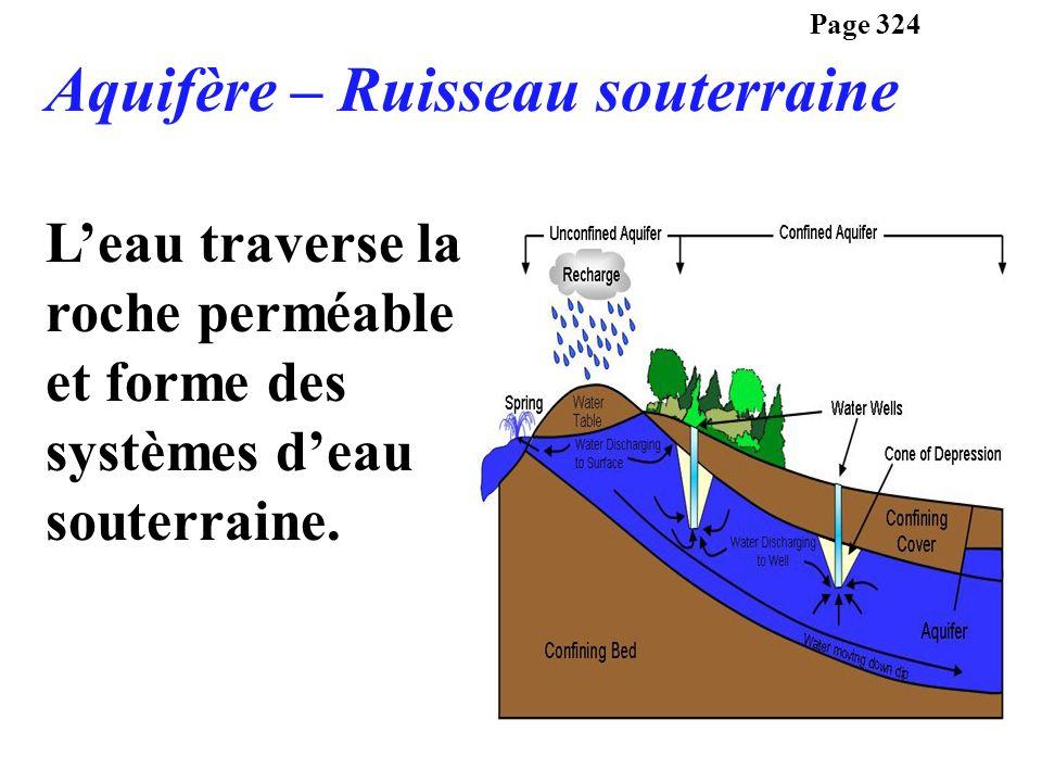 Aquifère – Ruisseau souterraine