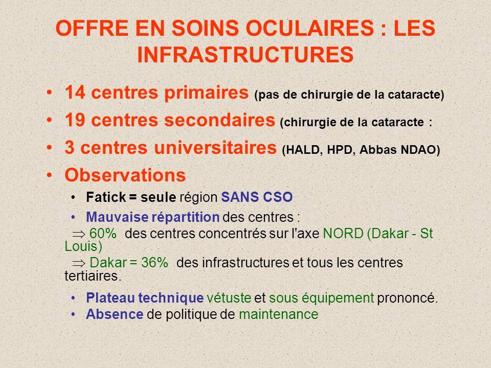 OFFRE EN SOINS OCULAIRES : LES INFRASTRUCTURES