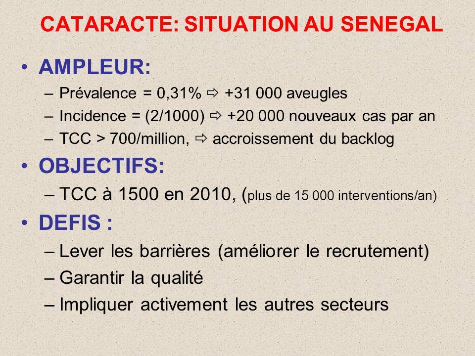 CATARACTE: SITUATION AU SENEGAL