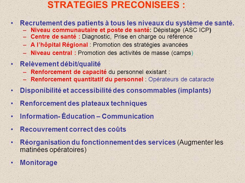 STRATEGIES PRECONISEES :