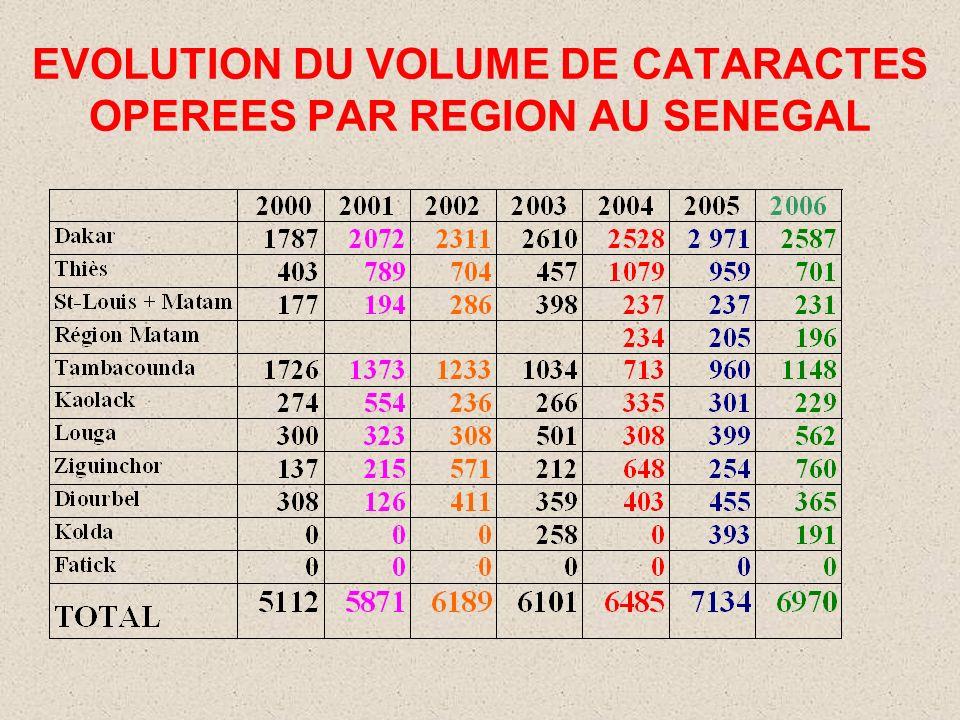 EVOLUTION DU VOLUME DE CATARACTES OPEREES PAR REGION AU SENEGAL