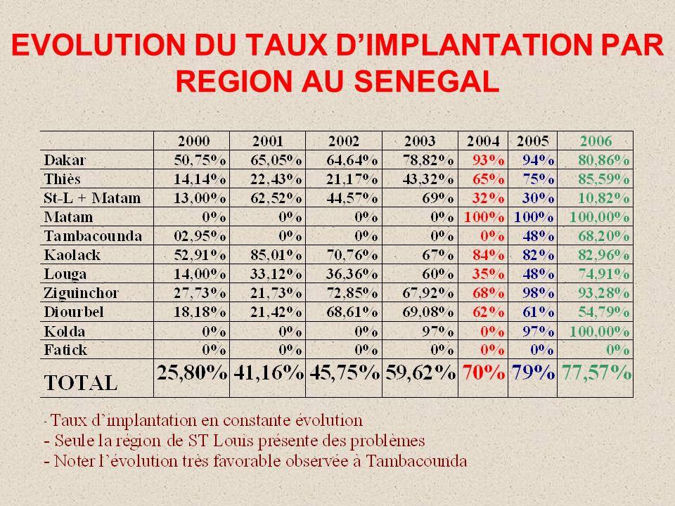 EVOLUTION DU TAUX D'IMPLANTATION PAR REGION AU SENEGAL