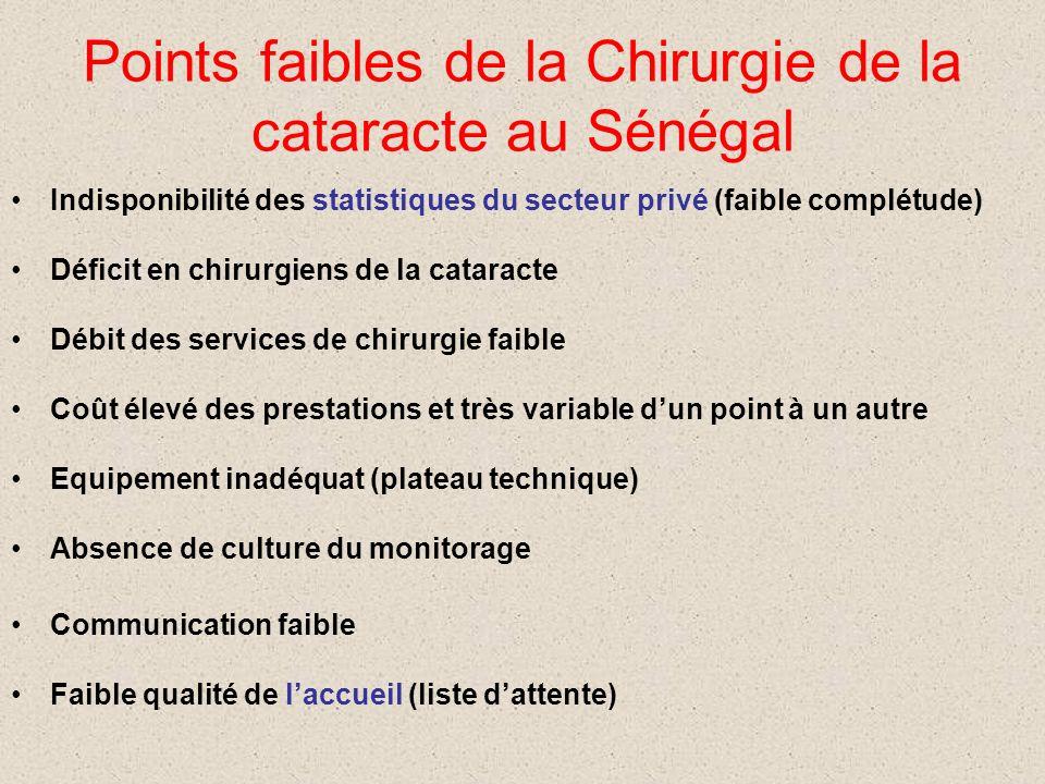 Points faibles de la Chirurgie de la cataracte au Sénégal