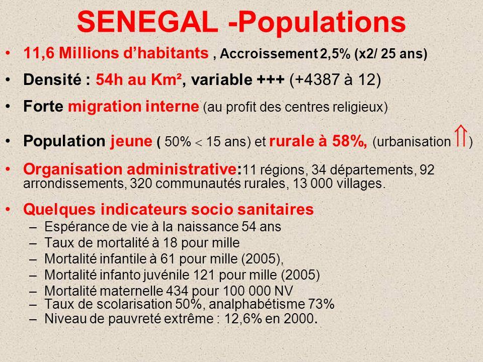 SENEGAL -Populations 11,6 Millions d'habitants , Accroissement 2,5% (x2/ 25 ans) Densité : 54h au Km², variable +++ (+4387 à 12)