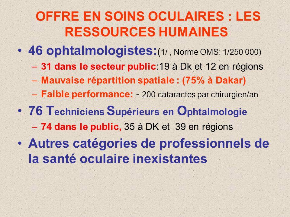 OFFRE EN SOINS OCULAIRES : LES RESSOURCES HUMAINES