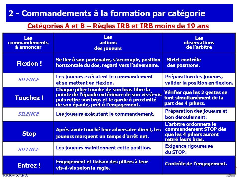 2 - Commandements à la formation par catégorie
