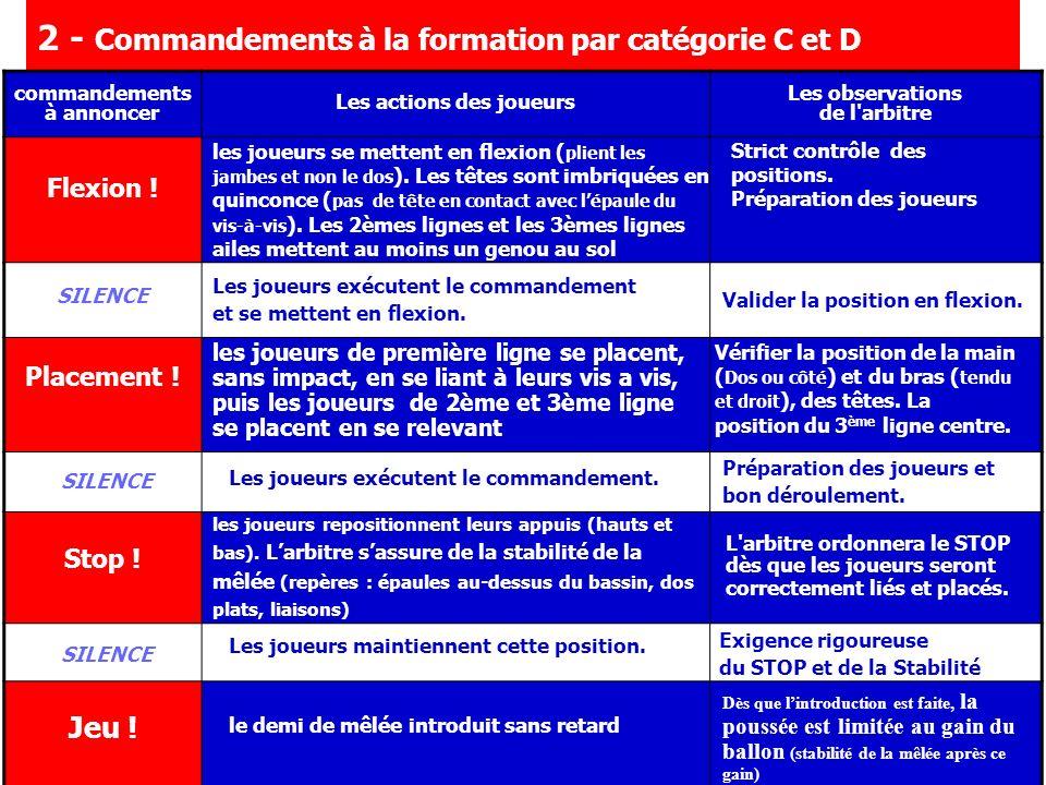 2 - Commandements à la formation par catégorie C et D